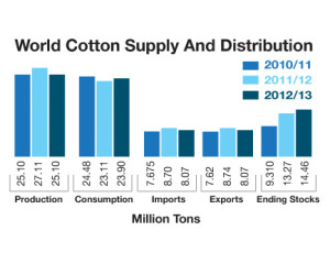 ICAC World Cotton Supply
