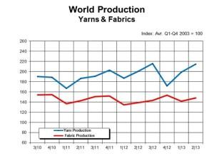 ITMF Q3 2013 chart