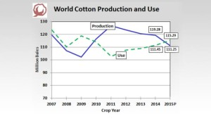 Shurley on Cotton: No Surprises in May USDA Numbers, Sideways Market Continues