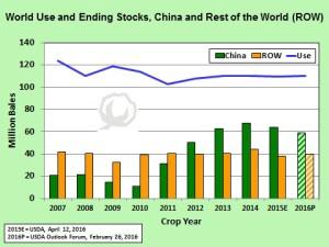 Shurley China Chart Apr22