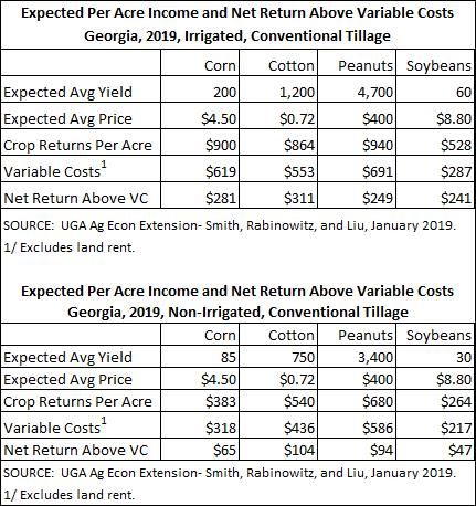 """Shurley: """"The 2019 State of Cotton"""" at the Farm Level"""