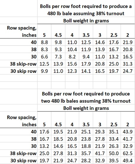Estimating Lint Yield from Boll Counts